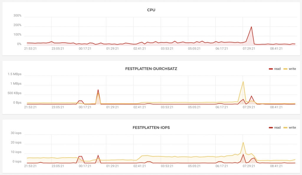 Display of CPU Usage, Disk Througput and IOPS before and after activating fail2ban for FreeSWITCH